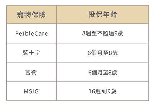 藍十字、富衛、MSIG、PetbleCare 投保年齡品種比較