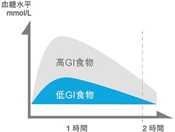高 GI 及低 GI 比較