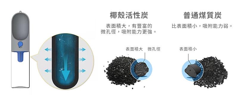PETKIT EVERSWEET Travel 寵物戶外飲水器的椰殼活性炭濾芯