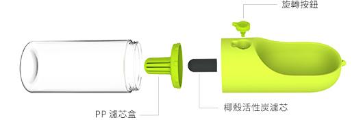 PETKIT EVERSWEET Travel 寵物戶外飲水器的結構